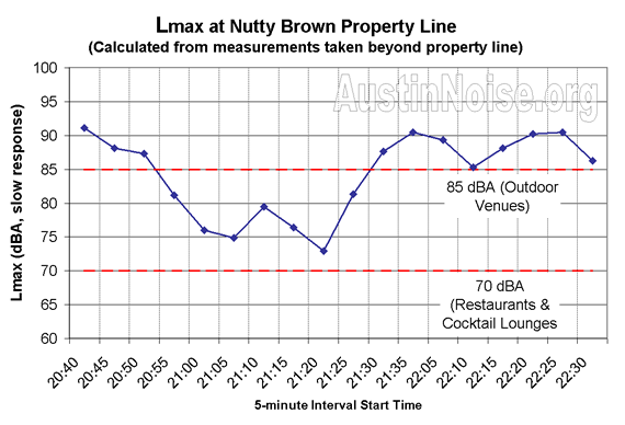 Nutty Brown vs Austin Ordinance